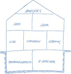 Web Hosting, Web Development und Web Analytics unter einem Dach.