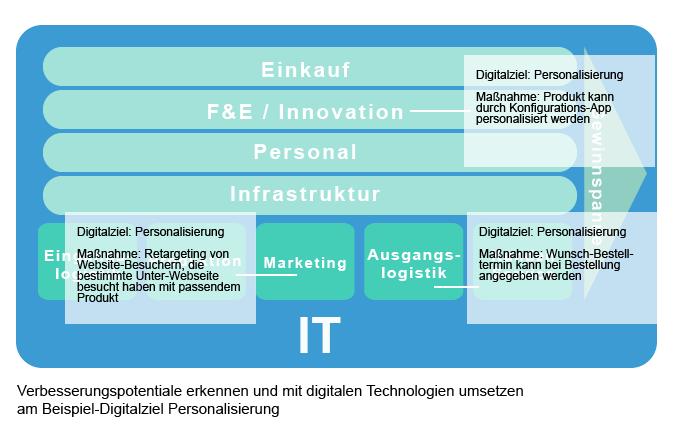 Digitale Wertschöpfungskette: Verbesserungspotentiale erkenne und Digital-Ziele umsetzen