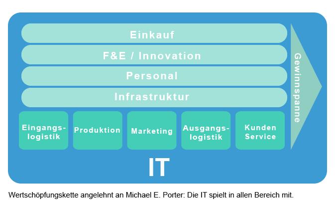 Digitale Wertschöpfungskette, angelehnt an Michael E. Porter: Die IT spielt in allen Bereichen mit.