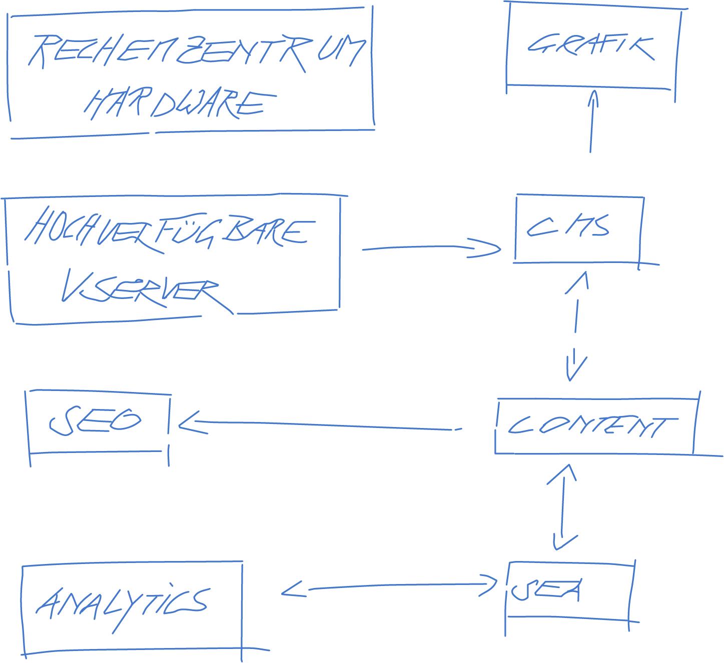 Für ein Webprojekt fließen mehrere Komponenten zusammen: Hardware, Software (vServer), CMS, SEO, Content, Analytics, SEO, SEA.